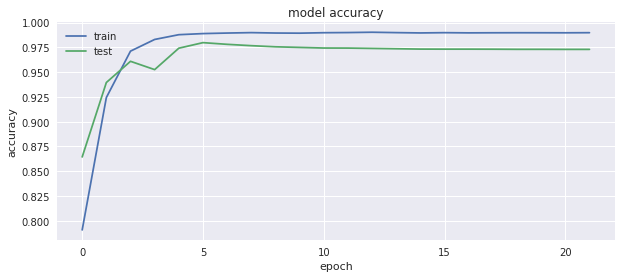 Technical Report Sample; ANN: model-accuracy