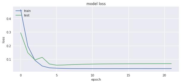Technical Report Sample on ANN - Model loss